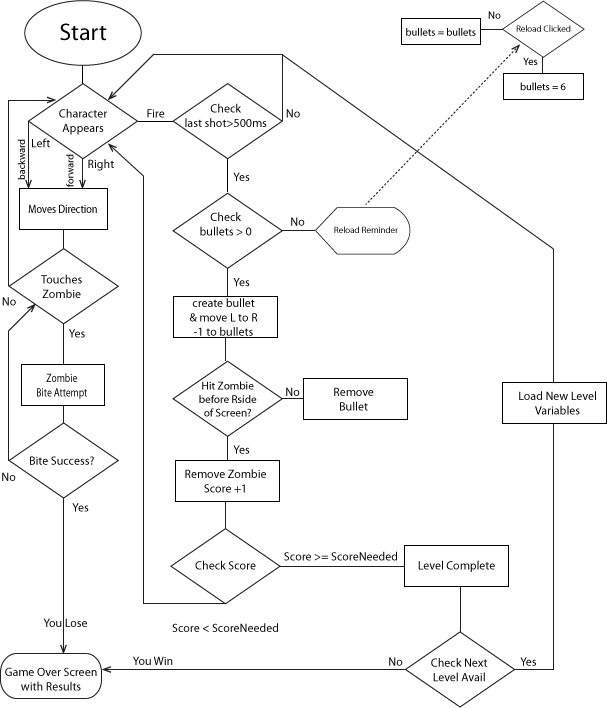 Flowchart here is an example for ccuart Gallery