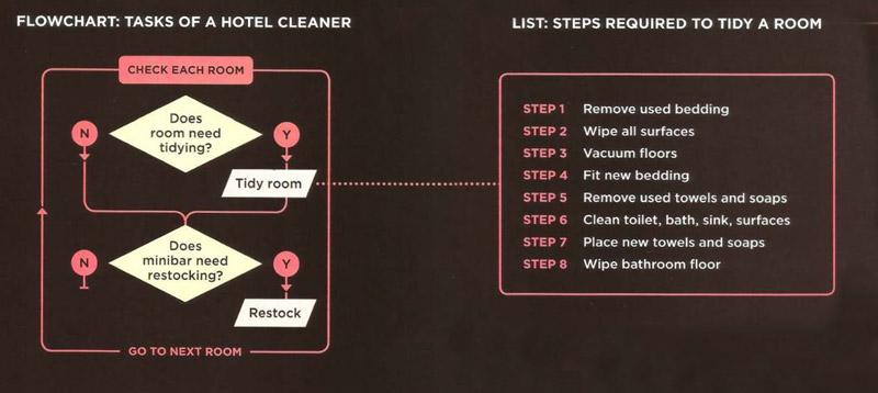 cleanroom-flowchart