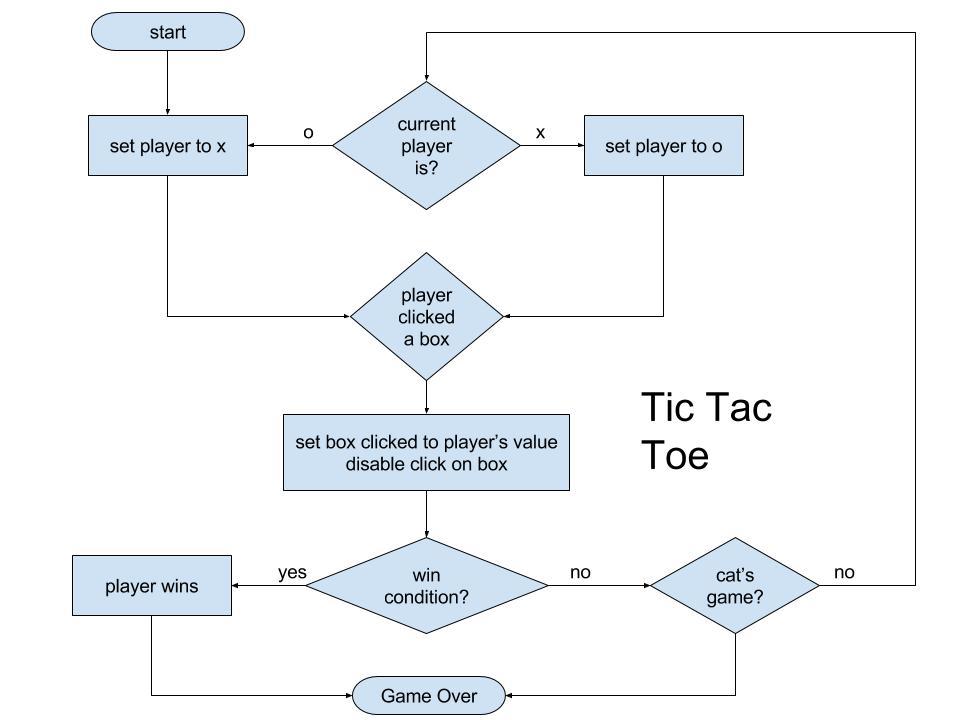 tic-tac-toe game flowchart